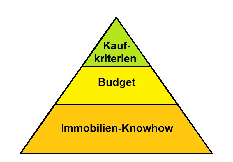 Immobilienkaufpyramide