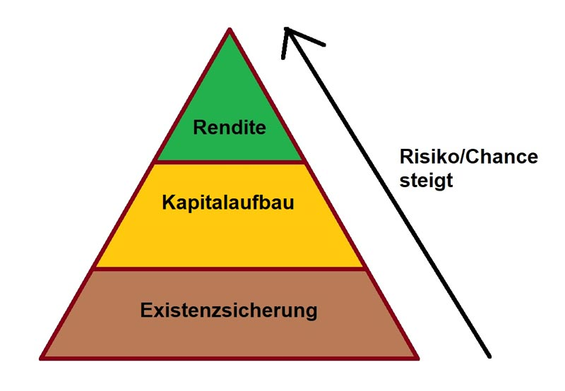 Vermögenspyramide